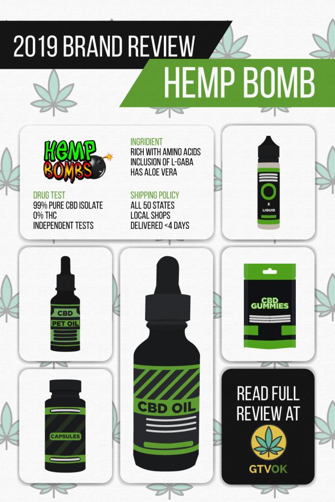 Hemp bombs infographics
